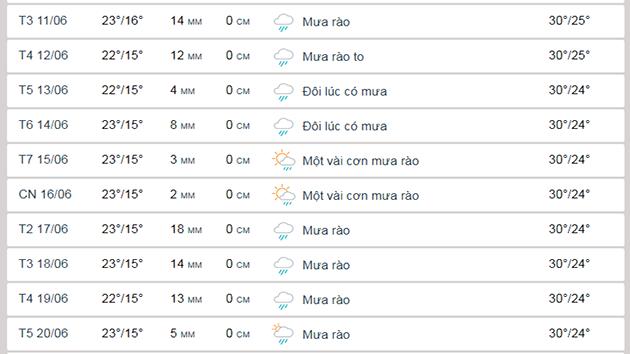 dự báo thời tiết Đà Lạt tháng 6